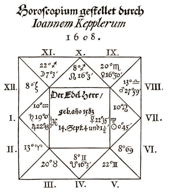 Wallenstein's horoscope